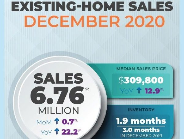 Existing-home sales in the South increased 1.1% to an annual rate of 2,860,000 in December, up 20.7% from the same time one year ago. The median price in the South was $268,100, an 11.3% increase from a year ago. Existing-home sales in the West fell 1.4% from the month prior, recording an annual rate of 1,380,000 in December, a 17.9% increase from a year